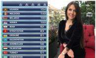 Elena Javelea a luat locul 2 la un important concurs muzical din Azerbaidjan. Este