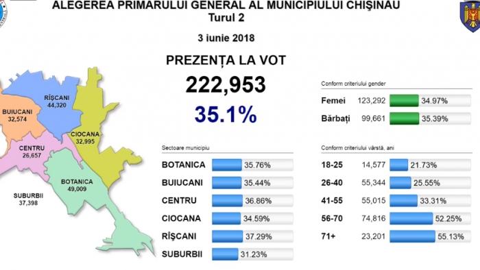 Prezența la vot a trecut de 35%
